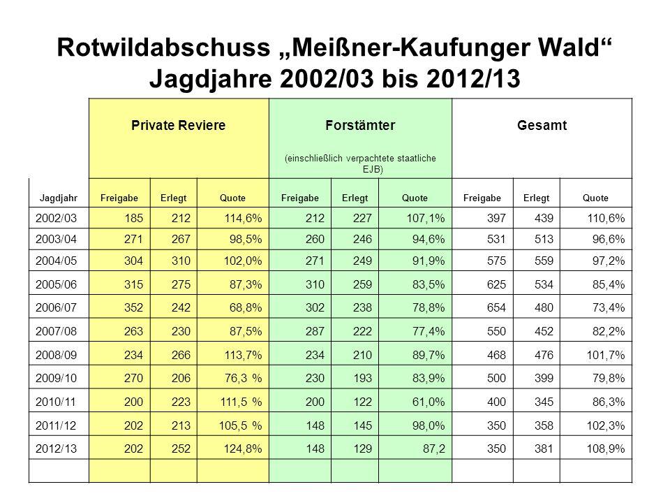 Rotwildabschuss Meißner-Kaufunger Wald Jagdjahre 2002/03 bis 2012/13 Private ReviereForstämterGesamt (einschließlich verpachtete staatliche EJB) Jagdj