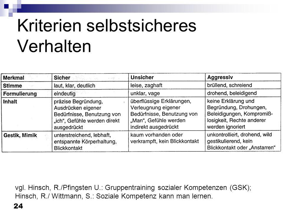 24 Kriterien selbstsicheres Verhalten vgl. Hinsch, R./Pfingsten U.: Gruppentraining sozialer Kompetenzen (GSK); Hinsch, R./ Wittmann, S.: Soziale Komp