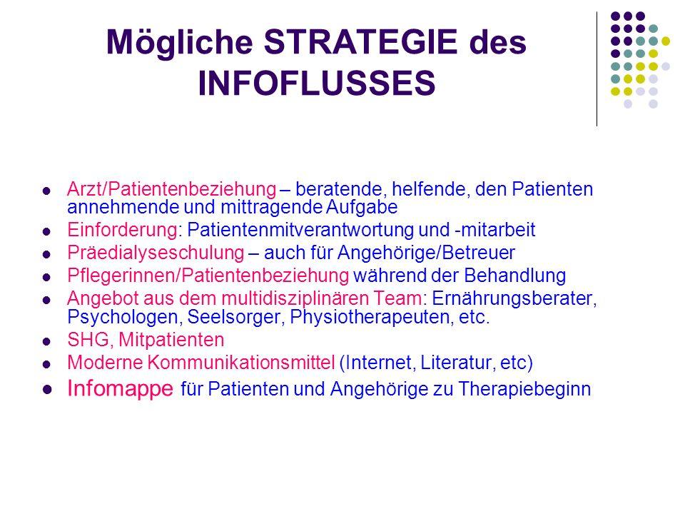 Mögliche STRATEGIE des INFOFLUSSES Arzt/Patientenbeziehung – beratende, helfende, den Patienten annehmende und mittragende Aufgabe Einforderung: Patie