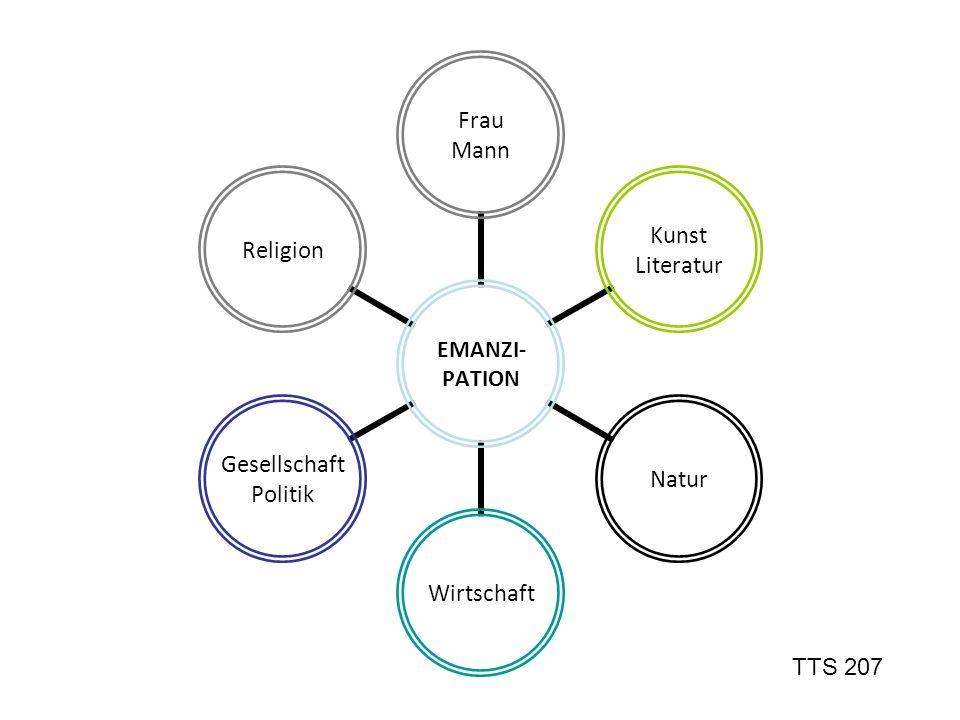 EMANZI- PATION Frau Mann Kunst Literatur NaturWirtschaft Gesellschaft Politik Religion TTS 207