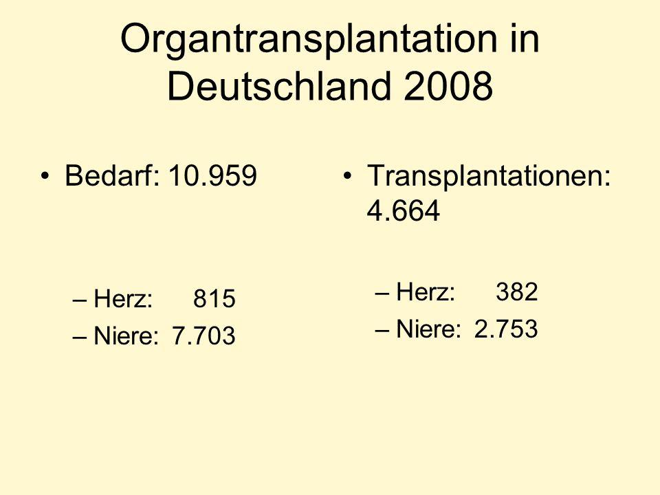 Organtransplantation in Deutschland 2008 Bedarf: 10.959 –Herz: 815 –Niere: 7.703 Transplantationen: 4.664 –Herz: 382 –Niere: 2.753