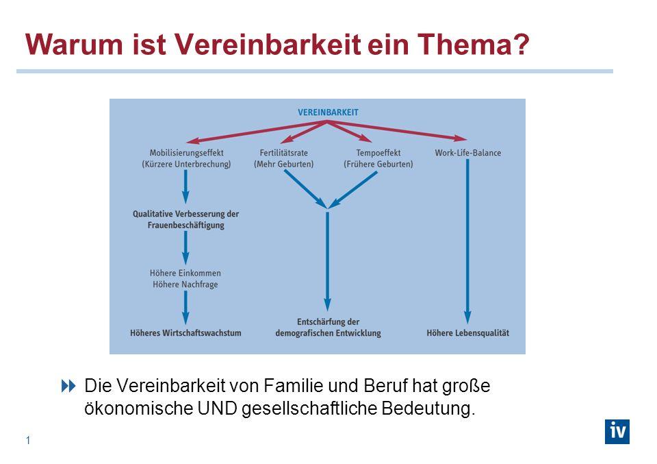 1 Warum ist Vereinbarkeit ein Thema? Die Vereinbarkeit von Familie und Beruf hat große ökonomische UND gesellschaftliche Bedeutung.