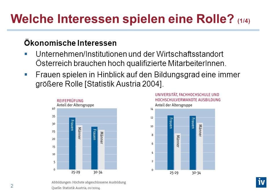 2 Welche Interessen spielen eine Rolle? (1/4) Ökonomische Interessen Unternehmen/Institutionen und der Wirtschaftsstandort Österreich brauchen hoch qu