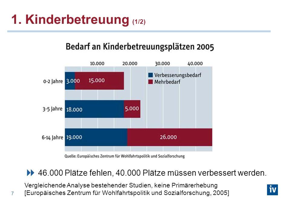 7 1. Kinderbetreuung (1/2) 46.000 Plätze fehlen, 40.000 Plätze müssen verbessert werden. Vergleichende Analyse bestehender Studien, keine Primärerhebu