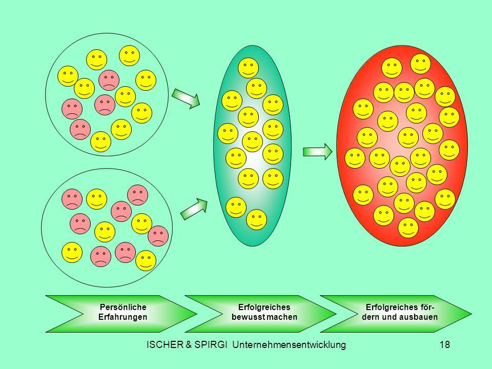 ISCHER & SPIRGI Unternehmensentwicklung18 Persönliche Erfahrungen Erfolgreiches bewusst machen Erfolgreiches för- dern und ausbauen