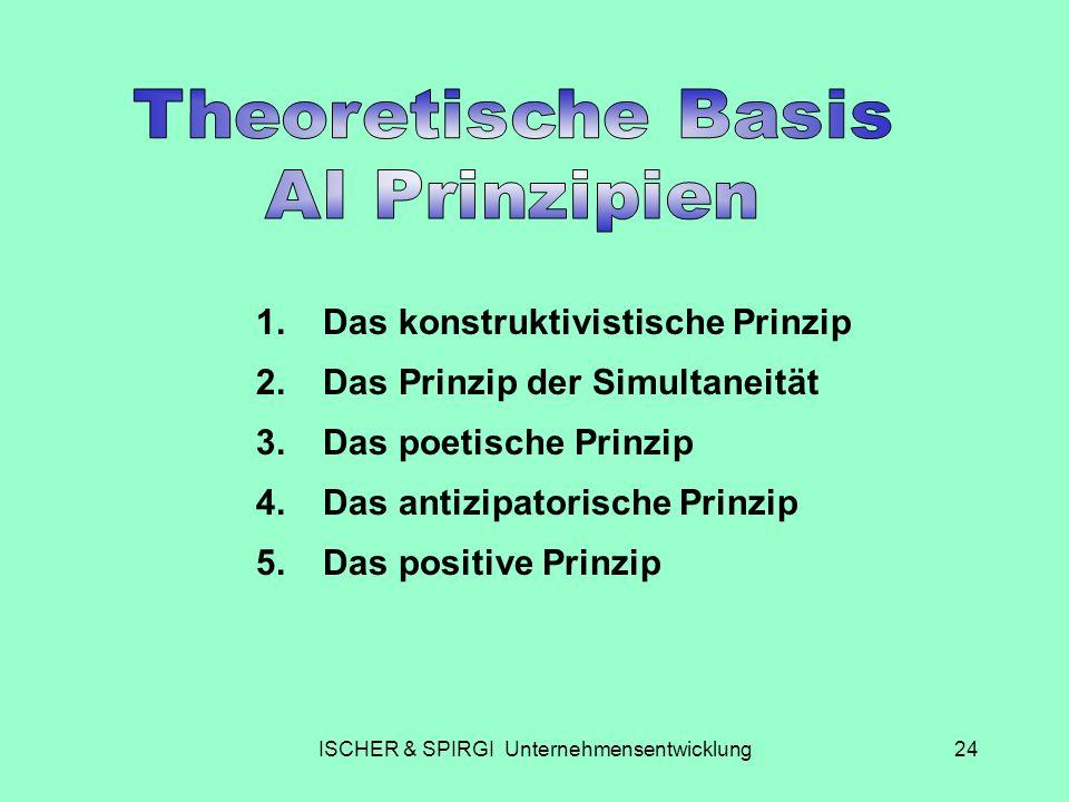 ISCHER & SPIRGI Unternehmensentwicklung24 1.Das konstruktivistische Prinzip 2.Das Prinzip der Simultaneität 3.Das poetische Prinzip 4.Das antizipatori