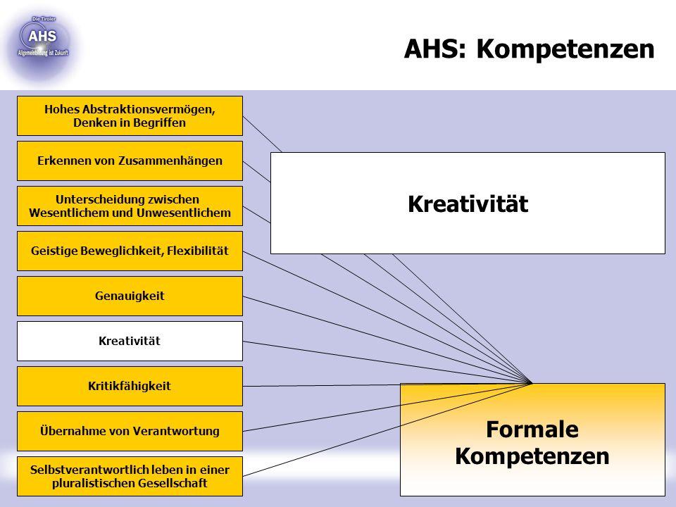 AHS: Kompetenzen Formale Kompetenzen Hohes Abstraktionsvermögen, Denken in Begriffen Erkennen von Zusammenhängen Unterscheidung zwischen Wesentlichem