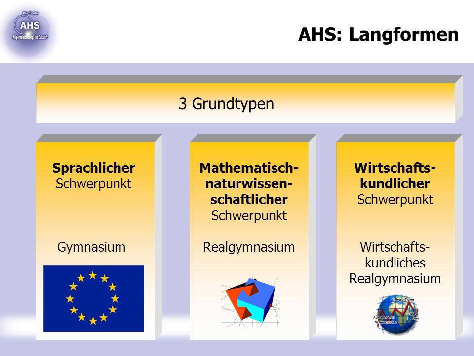AHS: Langformen 3 Grundtypen Sprachlicher Schwerpunkt Gymnasium Wirtschafts- kundlicher Schwerpunkt Wirtschafts- kundliches Realgymnasium Mathematisch