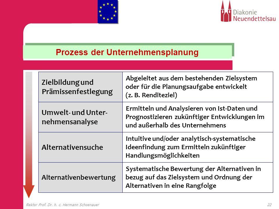 22Rektor Prof. Dr. h. c. Hermann Schoenauer Zielbildung und Prämissenfestlegung Abgeleitet aus dem bestehenden Zielsystem oder für die Planungsaufgabe