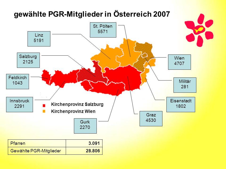Feldkirch 1043 Innsbruck 2291 Salzburg 2125 Linz 5191 St. Pölten 5571 Militär 281 Eisenstadt 1802 Graz 4530 Gurk 2270 Wien 4707 gewählte PGR-Mitgliede