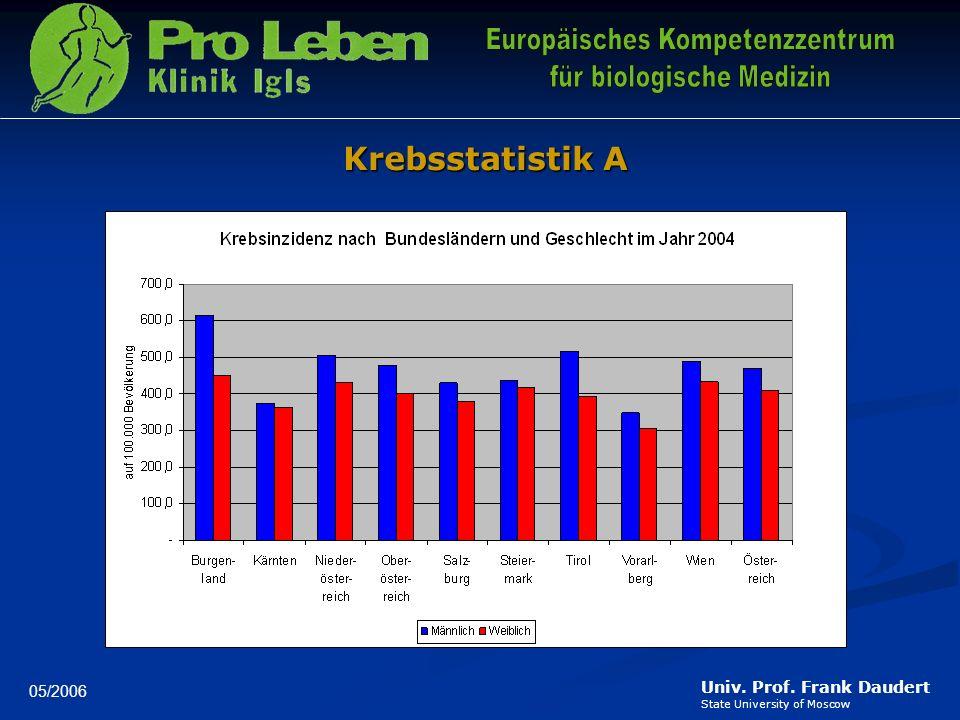 Univ. Prof. Frank Daudert State University of Moscow 11/2005 F A K T E N 38 % Heilung (= ohne Rückfall innerhalb 5 Jahre) 62 % keine Heilung möglich j