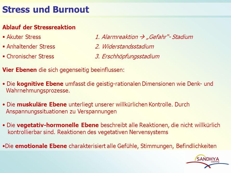 Ablauf der Stressreaktion Akuter Stress1. Alarmreaktion Gefahr- Stadium Anhaltender Stress2. Widerstandsstadium Chronischer Stress3. Erschhöpfungsstad
