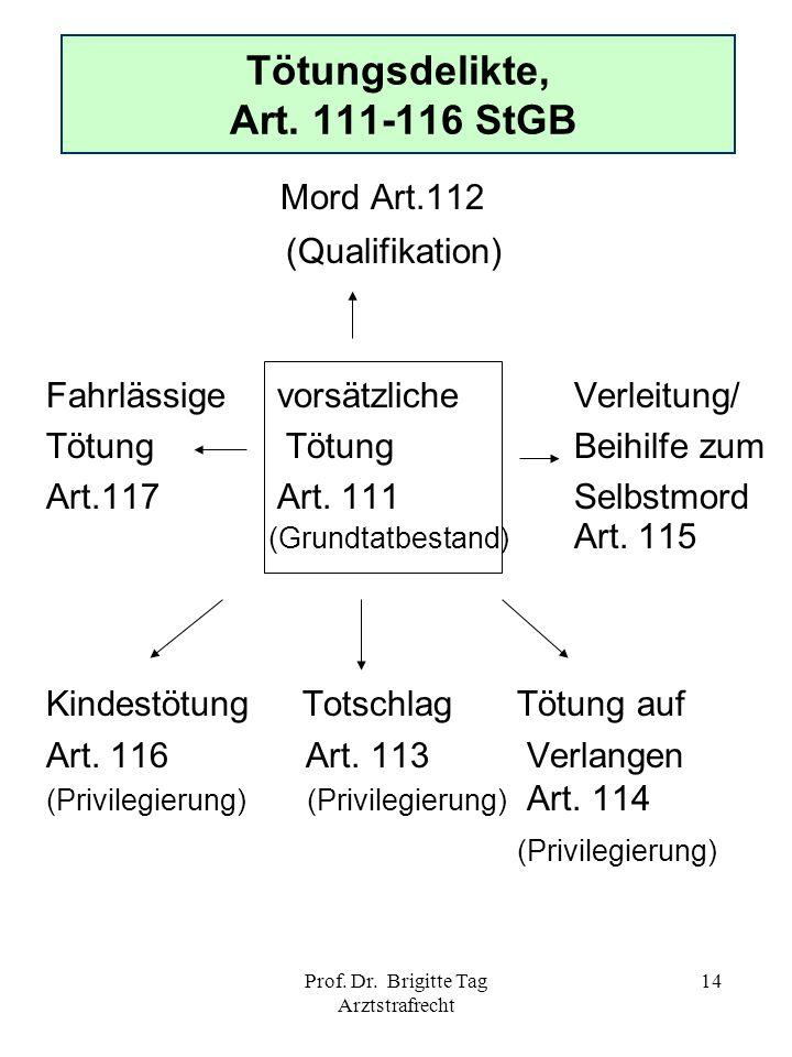 Prof. Dr. Brigitte Tag Arztstrafrecht 14 Tötungsdelikte, Art. 111-116 StGB Mord Art.112 (Qualifikation) Fahrlässige vorsätzlicheVerleitung/ Tötung Töt