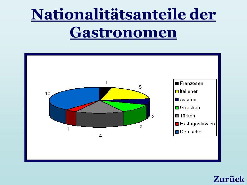 Nationalitätsanteile der Gastronomen Zurück