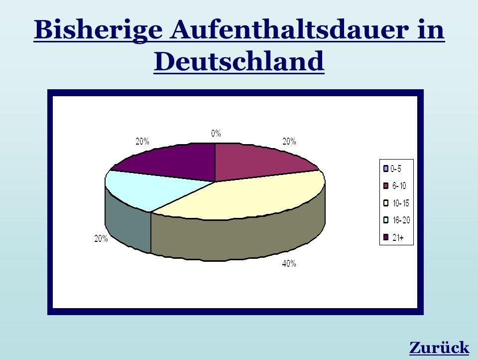 Bisherige Aufenthaltsdauer in Deutschland Zurück