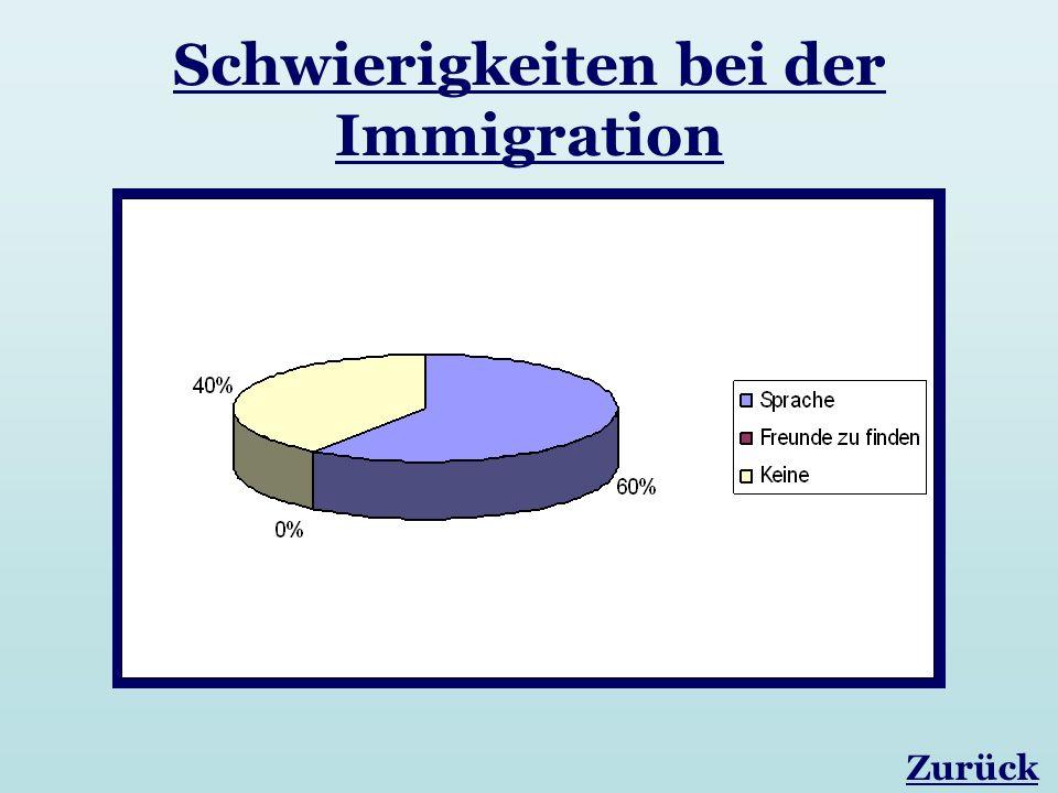 Schwierigkeiten bei der Immigration Zurück