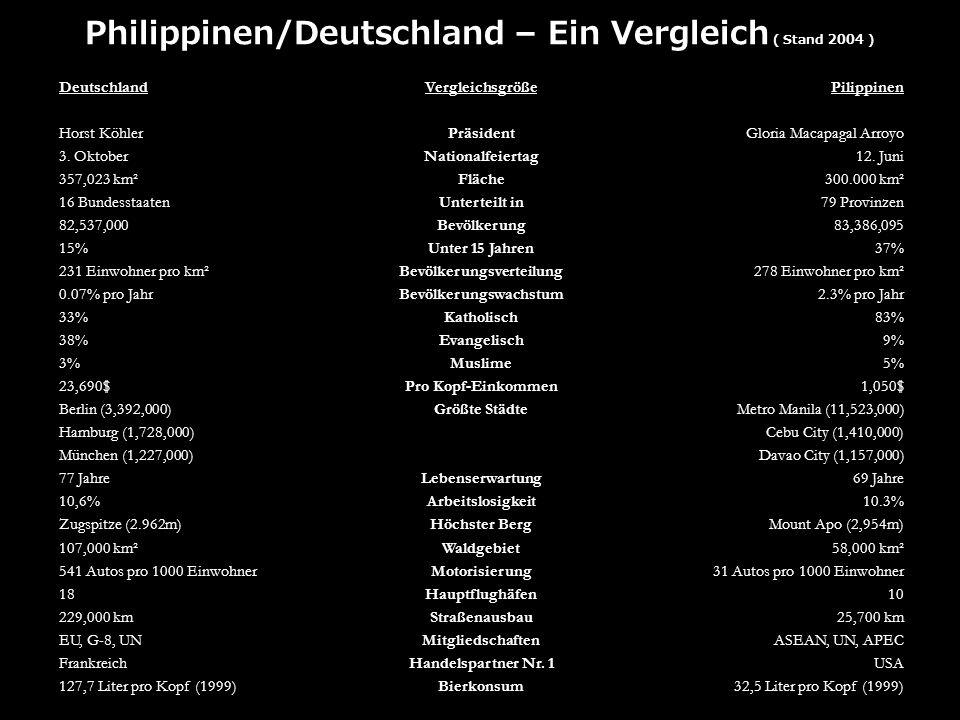 Philippinen/Deutschland – Ein Vergleich ( Stand 2004 ) Deutschland Horst Köhler 3. Oktober 357,023 km² 16 Bundesstaaten 82,537,000 15% 231 Einwohner p