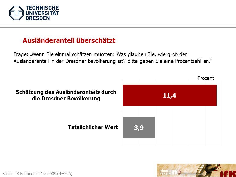 Basis: IfK-Barometer Dez 2009 (N=506) Frage: Wenn Sie einmal schätzen müssten: Was glauben Sie, wie groß der Ausländeranteil in der Dresdner Bevölkeru