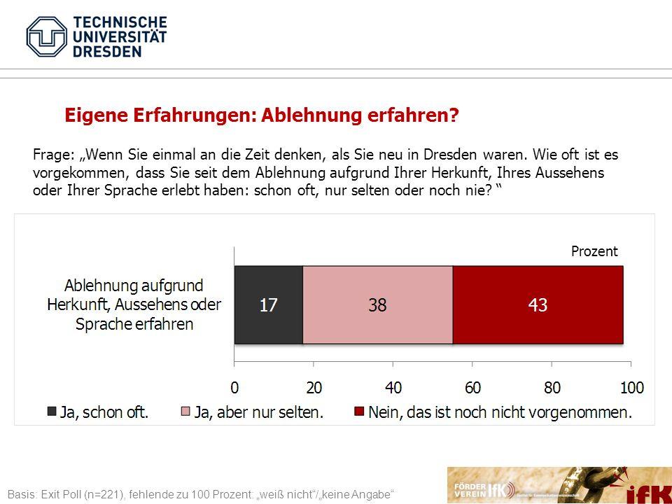 Basis: Exit Poll (n=221), fehlende zu 100 Prozent: weiß nicht/keine Angabe Prozent Frage: Wenn Sie einmal an die Zeit denken, als Sie neu in Dresden w