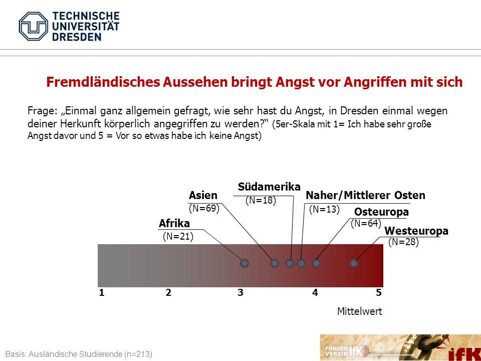 1 2 3 4 5 Afrika (N=21) Asien (N=69) (N=18) Südamerika Naher/Mittlerer Osten (N=13) Osteuropa Westeuropa (N=64) (N=28) Frage: Einmal ganz allgemein ge