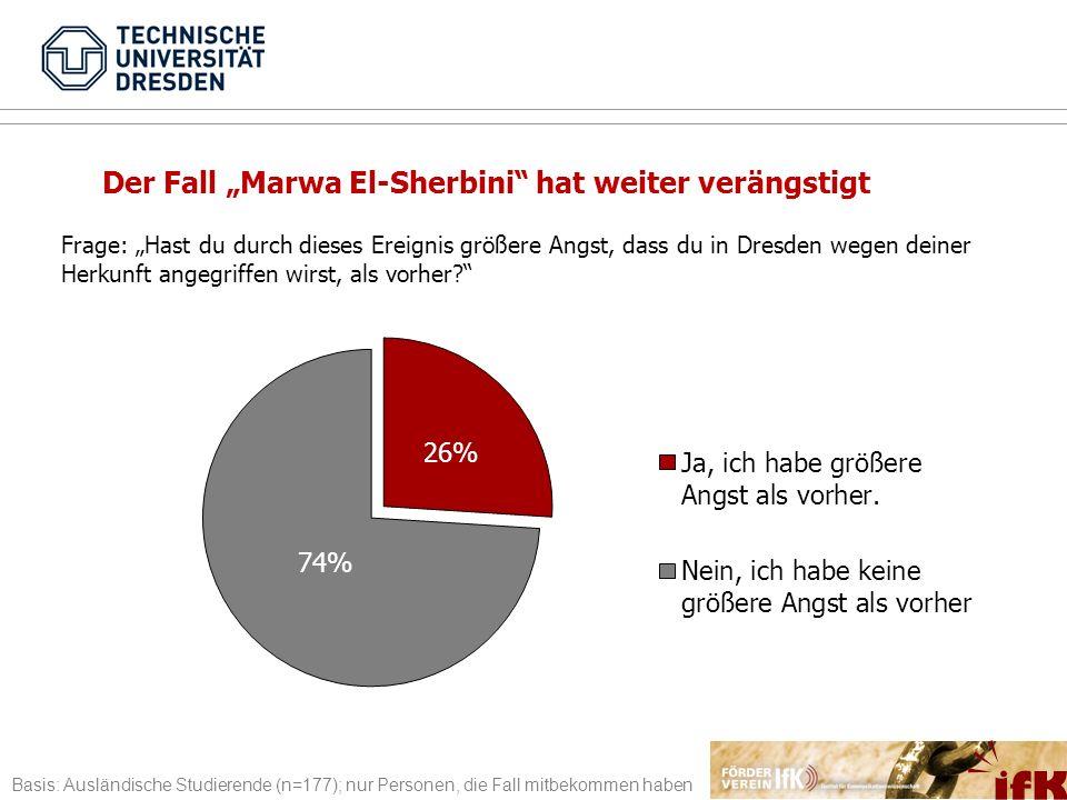 75% Frage: Hast du durch dieses Ereignis größere Angst, dass du in Dresden wegen deiner Herkunft angegriffen wirst, als vorher? Der Fall Marwa El-Sher
