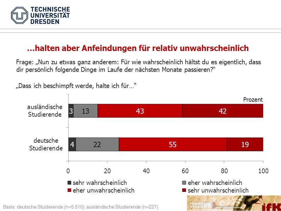 Basis: deutsche Studierende (n=5.510); ausländische Studierende (n=227) Frage: Nun zu etwas ganz anderem: Für wie wahrscheinlich hältst du es eigentli