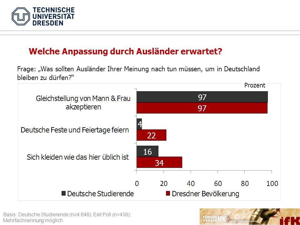 Frage: Was sollten Ausländer Ihrer Meinung nach tun müssen, um in Deutschland bleiben zu dürfen? Prozent Welche Anpassung durch Ausländer erwartet? Ba
