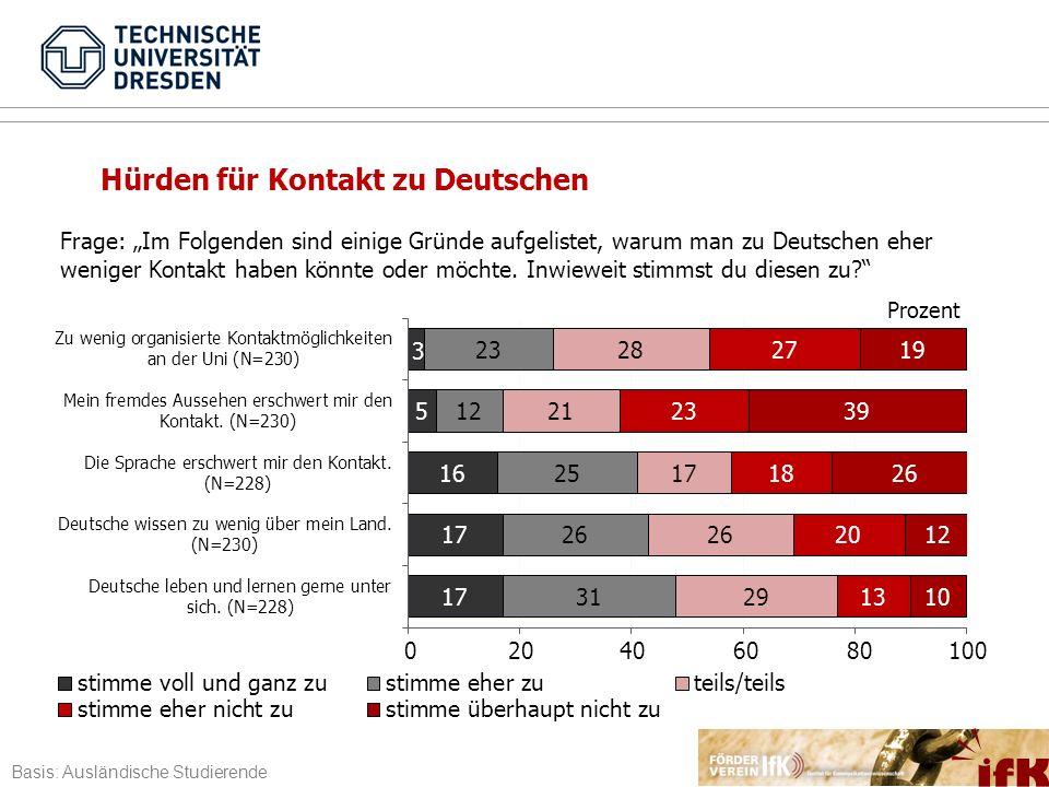 Frage: Im Folgenden sind einige Gründe aufgelistet, warum man zu Deutschen eher weniger Kontakt haben könnte oder möchte. Inwieweit stimmst du diesen