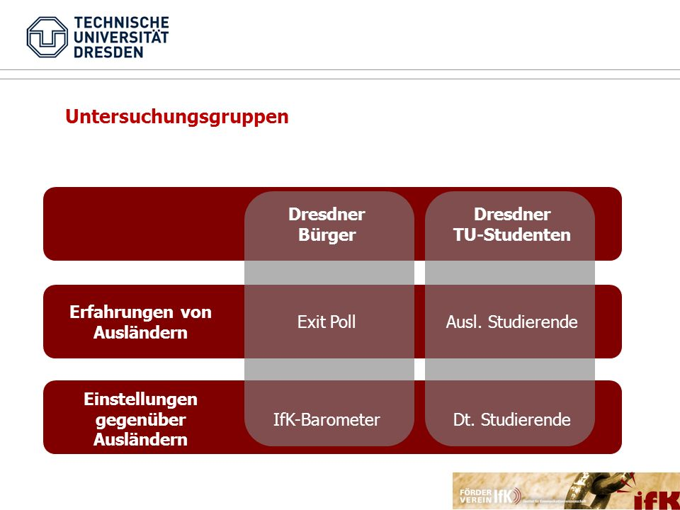 Dresdner Bürger Dresdner TU-Studenten Erfahrungen von Ausländern Exit PollAusl. Studierende Einstellungen gegenüber Ausländern IfK-BarometerDt. Studie