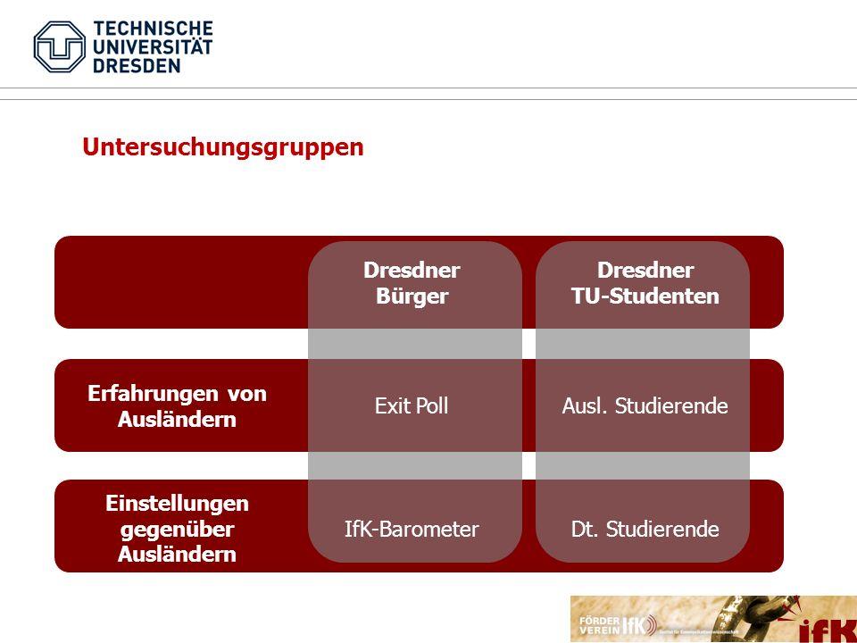 Zum Vorgehen TeilprojektZielgruppeMethodeFallzahl (N)Rücklauf IfK/DNN- Barometer Dresdner Bevölkerung Telefon50123,7% Exit PollAusländerbehördeF2F23041,7% SozialbehördeF2F27146,9% TU DresdenDt.