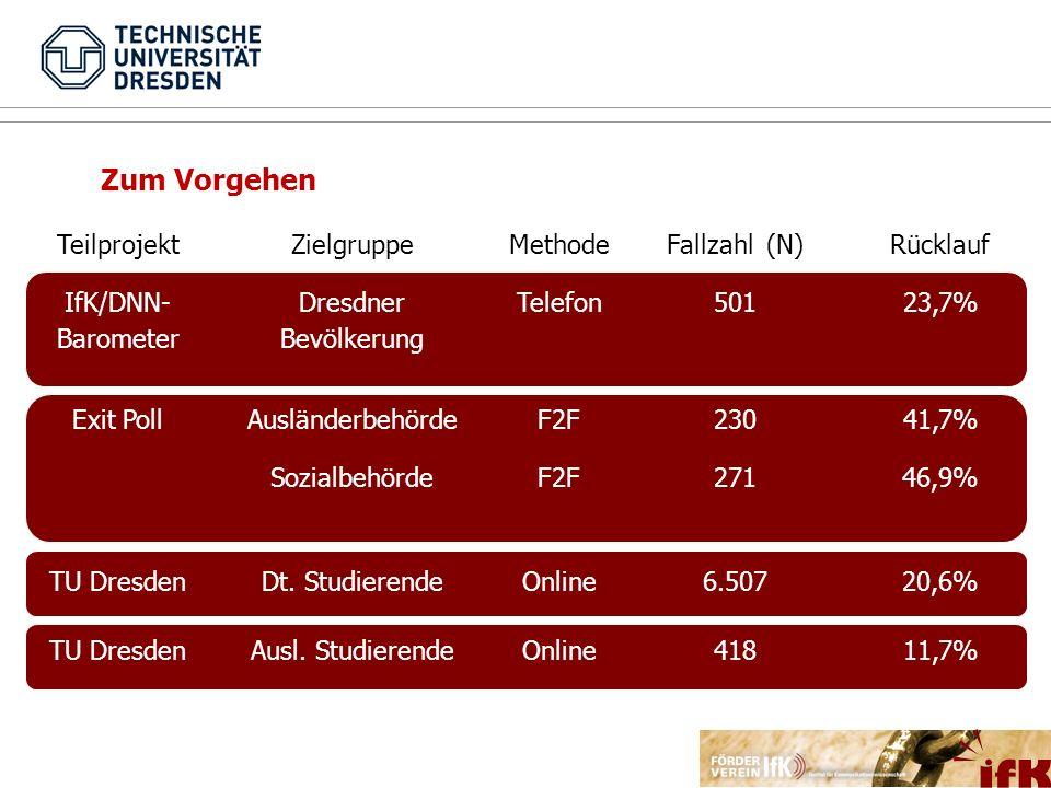 Zum Vorgehen TeilprojektZielgruppeMethodeFallzahl (N)Rücklauf IfK/DNN- Barometer Dresdner Bevölkerung Telefon50123,7% Exit PollAusländerbehördeF2F2304