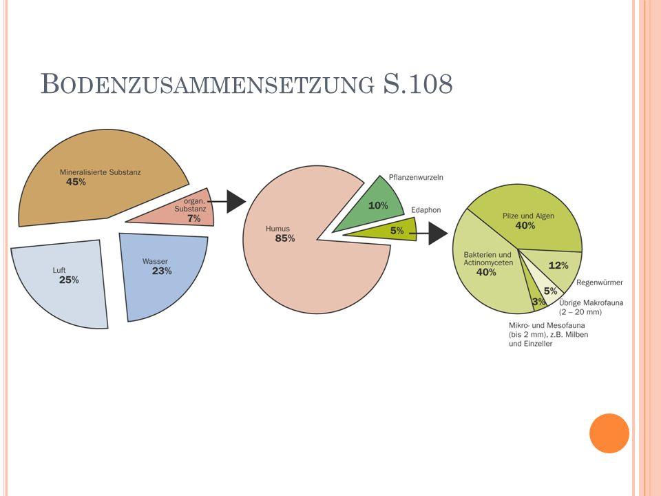 B ODENZUSAMMENSETZUNG S.108