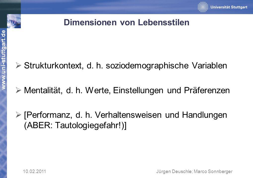www.uni-stuttgart.de Dimensionen von Lebensstilen Strukturkontext, d. h. soziodemographische Variablen Mentalität, d. h. Werte, Einstellungen und Präf