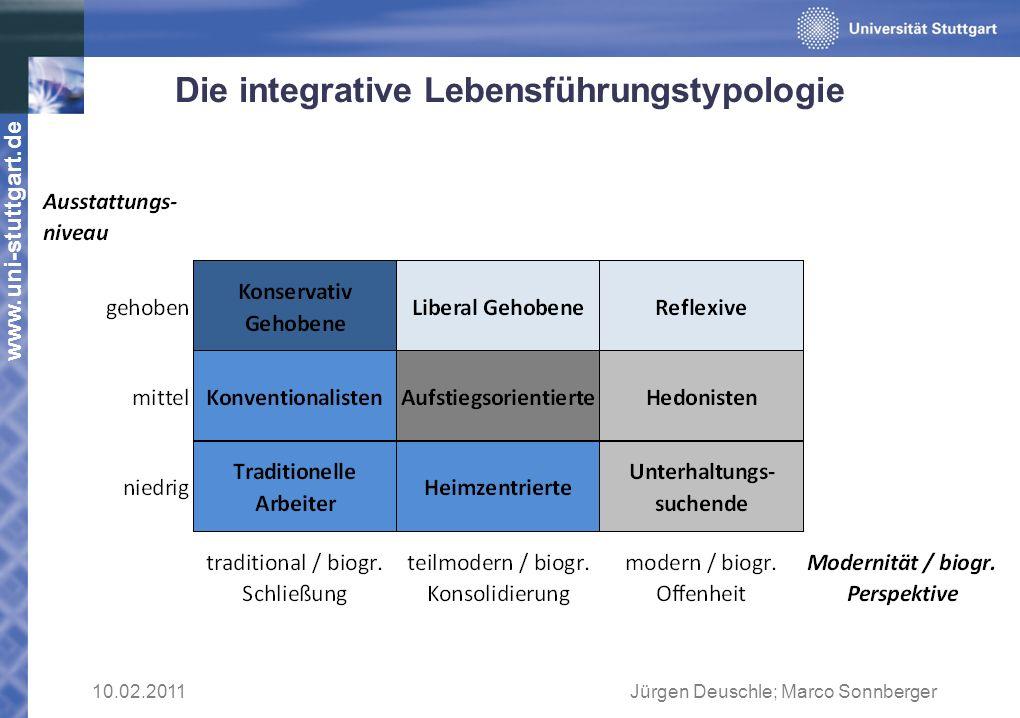 www.uni-stuttgart.de Die integrative Lebensführungstypologie 10.02.2011Jürgen Deuschle; Marco Sonnberger