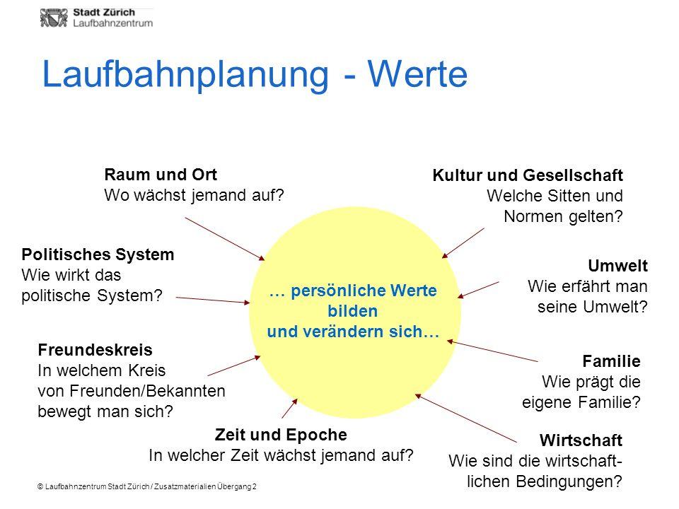 © Laufbahnzentrum Stadt Zürich / Zusatzmaterialien Übergang 2 … persönliche Werte bilden und verändern sich… Raum und Ort Wo wächst jemand auf? Wirtsc