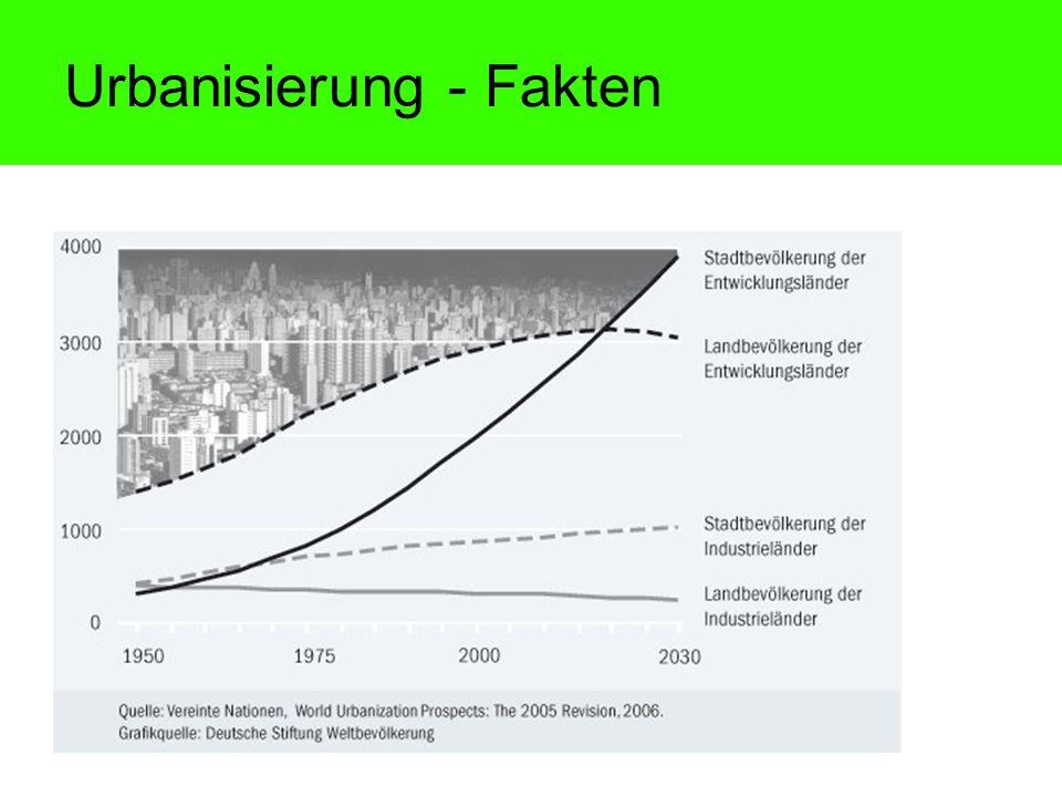 Urbanisierung - Fakten