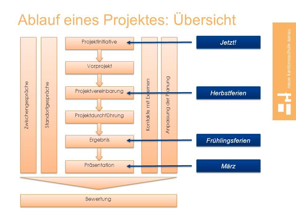 Ablauf eines Projektes: Übersicht Anpassung der Planung Zwischengespräche Standortgespräche Kontakte mit Externen Projektinitiative Vorprojekt Projekt