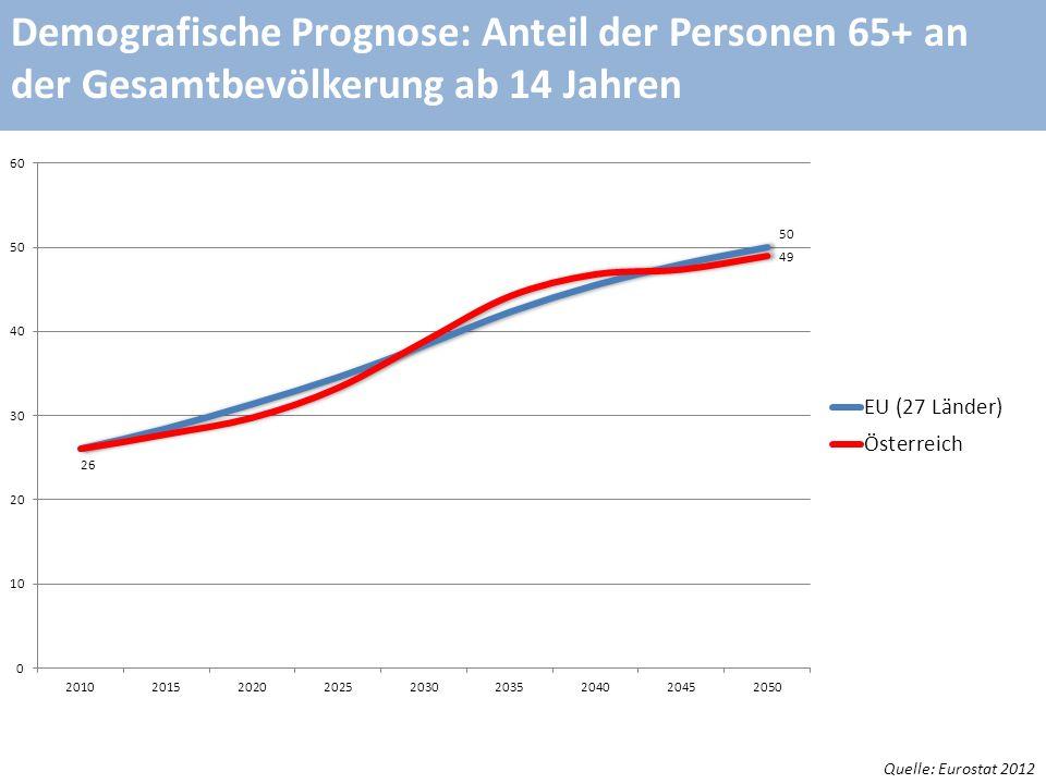 Demografische Prognose: Anteil der Personen 65+ an der Gesamtbevölkerung ab 14 Jahren Quelle: Eurostat 2012