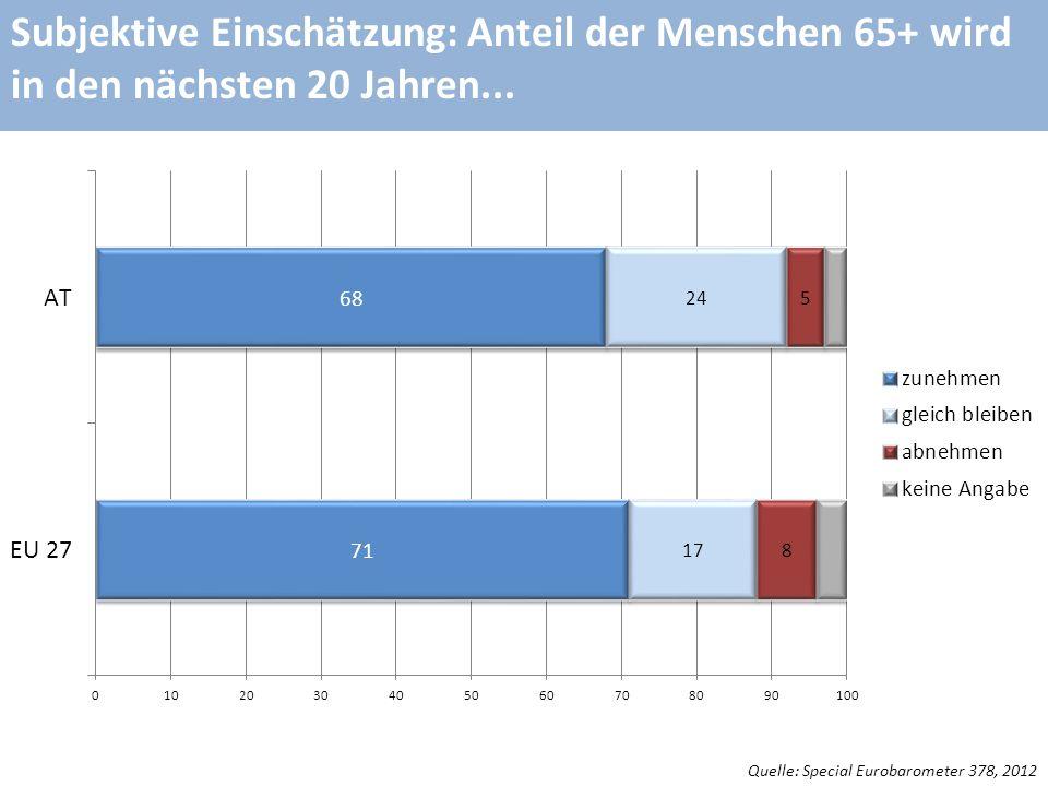 Subjektive Einschätzung: Anteil der Menschen 65+ wird in den nächsten 20 Jahren...