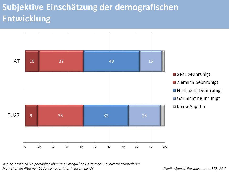 Subjektive Einschätzung der demografischen Entwicklung Quelle: Special Eurobarometer 378, 2012 Wie besorgt sind Sie persönlich über einen möglichen Anstieg des Bevölkerungsanteils der Menschen im Alter von 65 Jahren oder älter in Ihrem Land