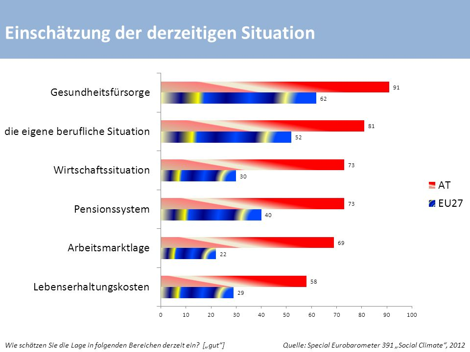 Einschätzung der derzeitigen Situation Quelle: Special Eurobarometer 391 Social Climate, 2012Wie schätzen Sie die Lage in folgenden Bereichen derzeit ein.