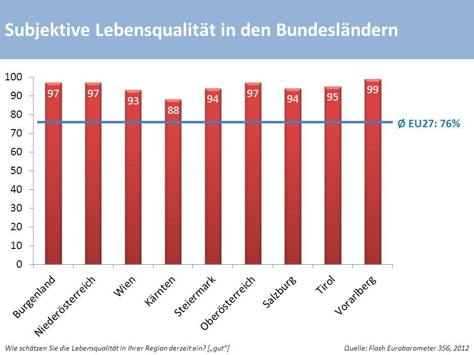 Subjektive Mitsprachemöglichkeit Quelle: Standard Eurobarometer 77, 2012 Bitte sagen Sie mir, inwieweit Sie jeder der folgenden Aussagen zustimmen oder nicht zustimmen.