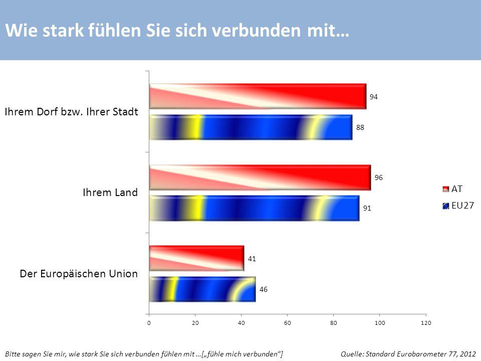Wie stark fühlen Sie sich verbunden mit… Quelle: Standard Eurobarometer 77, 2012Bitte sagen Sie mir, wie stark Sie sich verbunden fühlen mit …[fühle mich verbunden]