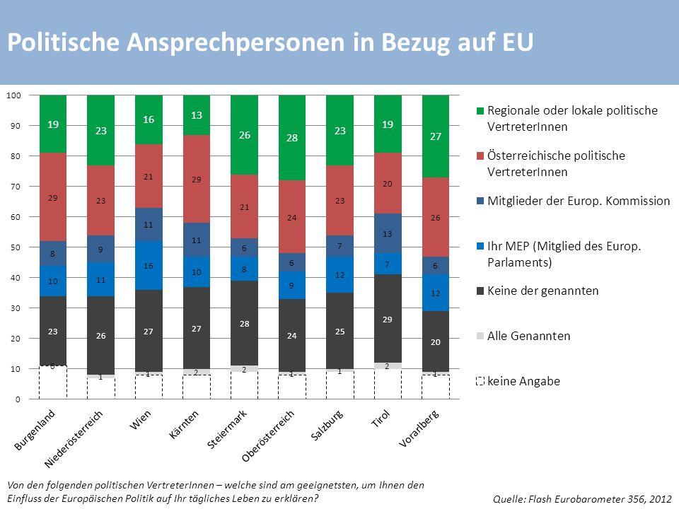 Politische Ansprechpersonen in Bezug auf EU Quelle: Flash Eurobarometer 356, 2012 Von den folgenden politischen VertreterInnen – welche sind am geeignetsten, um Ihnen den Einfluss der Europäischen Politik auf Ihr tägliches Leben zu erklären