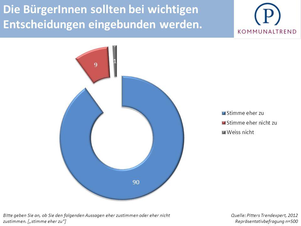 BürgerInnenbeteiligung und EU Quelle: Pitters Trendexpert, 2012 n=400 Kommunale Entscheidungsträger Bitte geben Sie an, ob Sie den folgenden Aussagen eher zustimmen oder eher nicht zustimmen.
