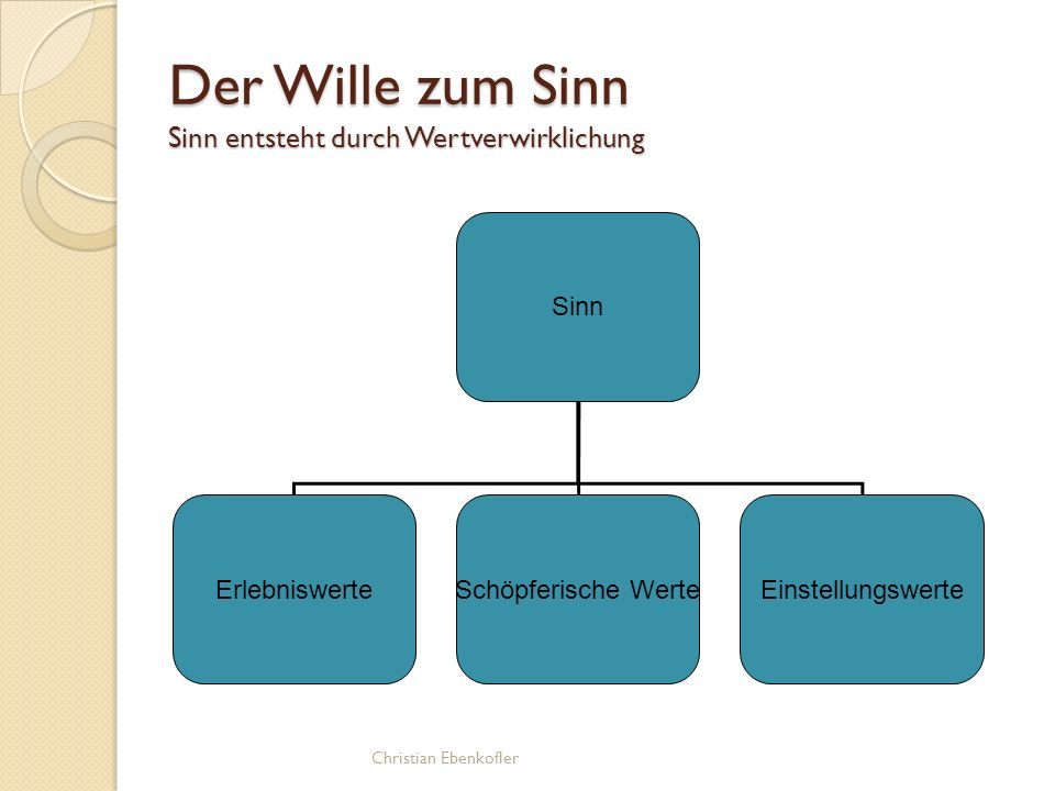 Der Wille zum Sinn Sinn entsteht durch Wertverwirklichung Sinn ErlebniswerteSchöpferische WerteEinstellungswerte Christian Ebenkofler