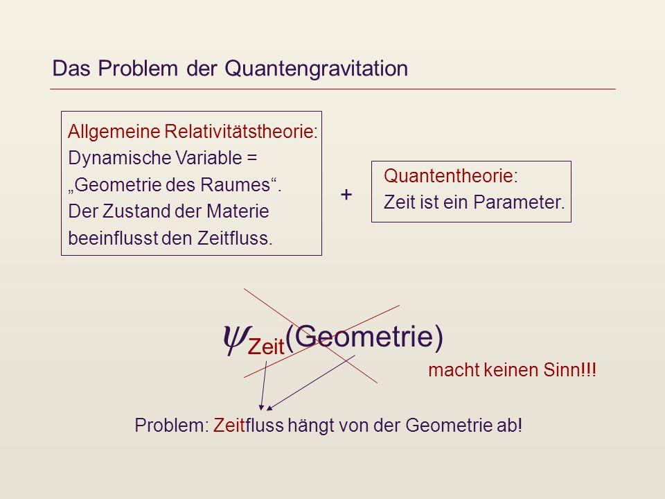 Das Problem der Quantengravitation Allgemeine Relativitätstheorie: Dynamische Variable = Geometrie des Raumes. Der Zustand der Materie beeinflusst den