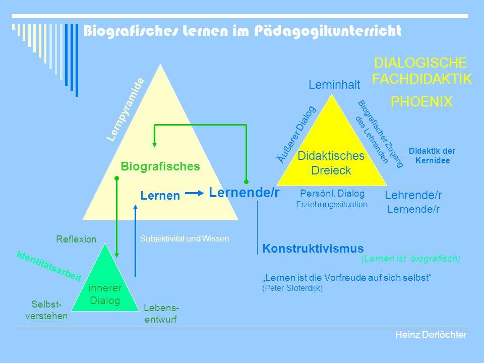 Biografisches Lernen Lerninhalt DIALOGISCHE FACHDIDAKTIK PHOENIX Didaktisches Dreieck Lernende/r Lehrende/r Lernende/r Konstruktivismus Lernen ist die