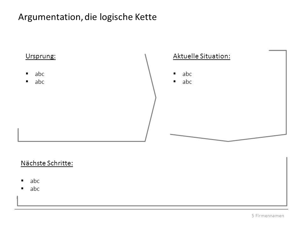 Argumentation, die logische Kette 5 Firmennamen Ursprung: abc Aktuelle Situation: abc Nächste Schritte: abc