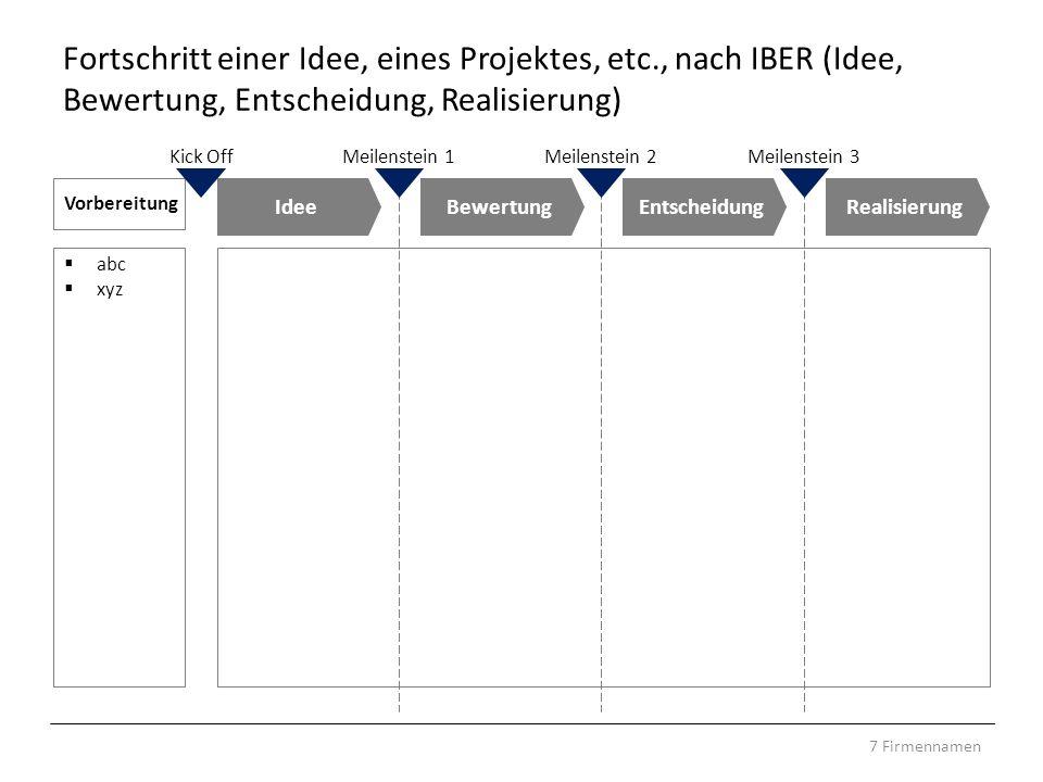 7 Firmennamen Fortschritt einer Idee, eines Projektes, etc., nach IBER (Idee, Bewertung, Entscheidung, Realisierung) Vorbereitung abc xyz IdeeBewertun